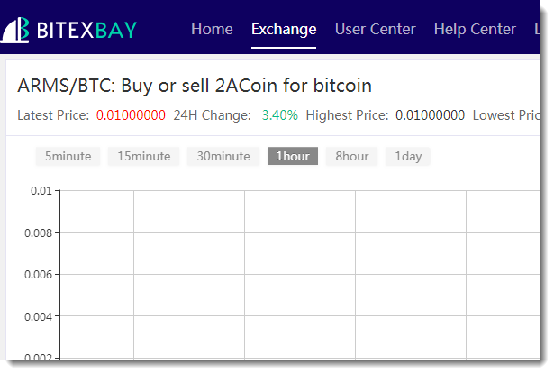 2ACoin on BitexBay